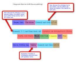 How to cite websites in an essay